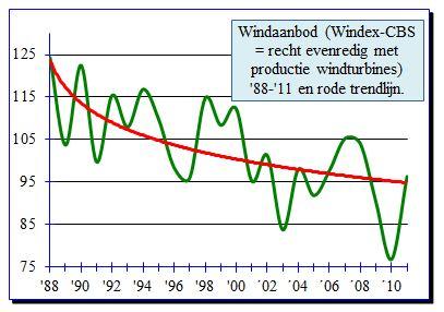 dalende trend windaanbod