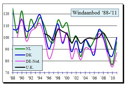 dalende trend windenergie europa