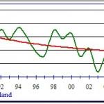 "Eerste kwartaal 2010 slechtste windkwartaal ""ooit"
