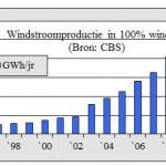 Windstroomproductie neem af