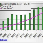 Bouwtempo EU-27 blijft in 2009 op peil