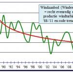 Dalende trend windaanbod Nederland