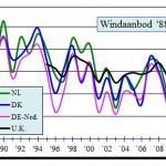 Dalende trend windaanbod EU