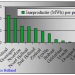Windstroomproductie per provincie