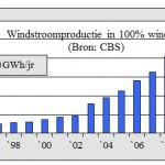 Windstroomproductie neemt nauwelijks toe.