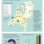 Hernieuwbare energieregeling populair: subsidie eerder beschikbaar