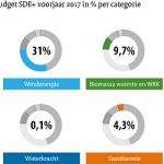 Ruim 4.600 aanvragen voor SDE+ voorjaar 2017