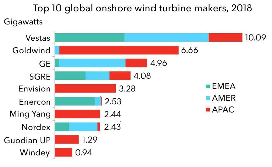 Vestas lijstaanvoerder fabrikanten van onshore windturbines in 2018