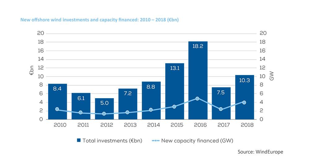 Investeringskosten offshore windenergie scherp gedaald in Europa