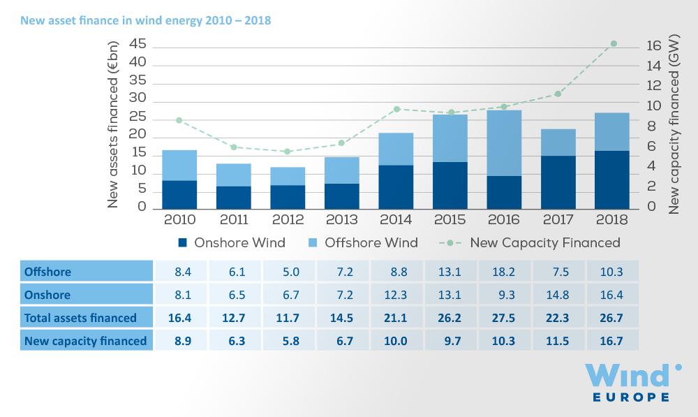 Wind had in Europa in 2018 een aandeel van 14% in de stroomconsumptie