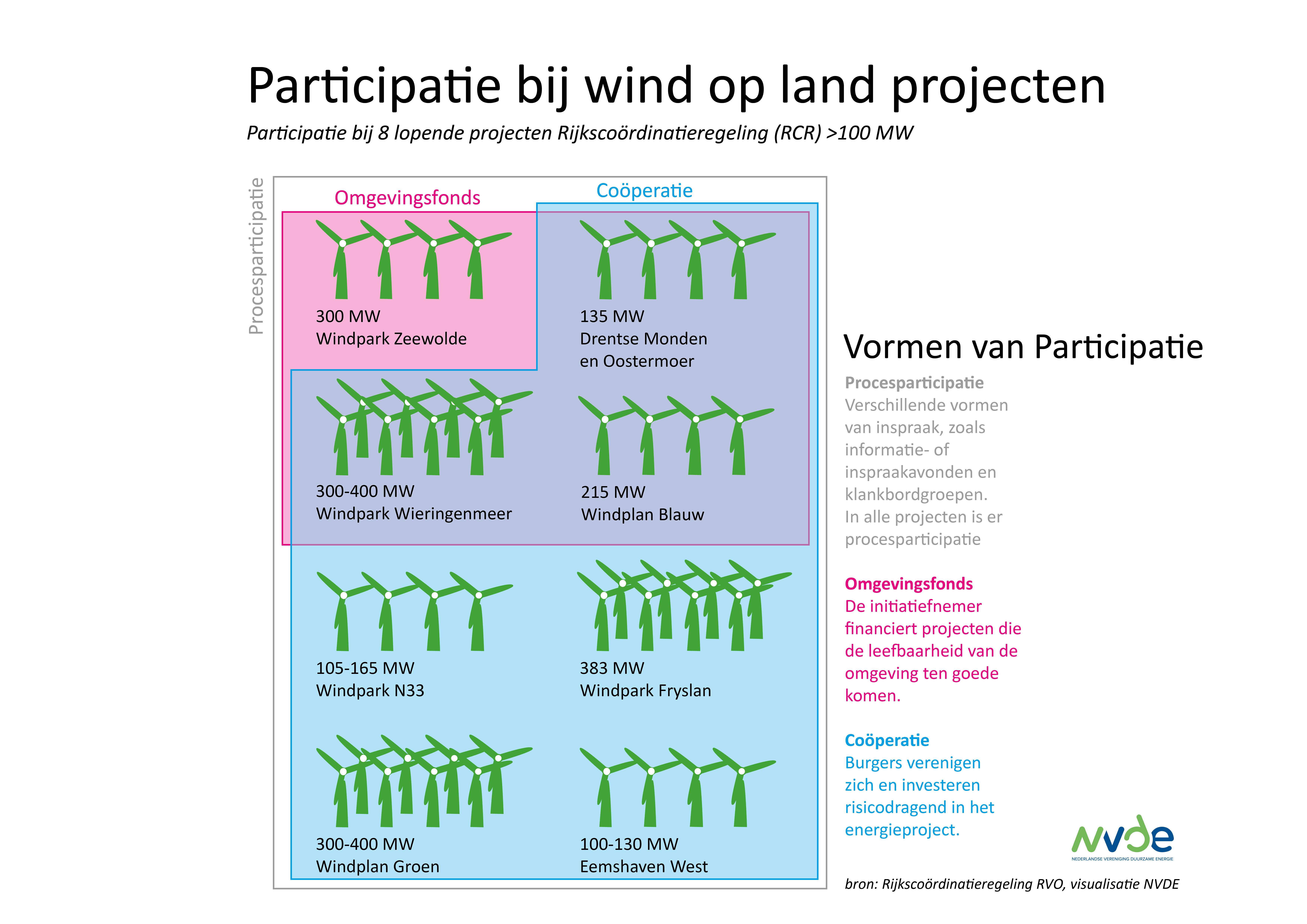Burgerparticipatie bij grootste windparken op land