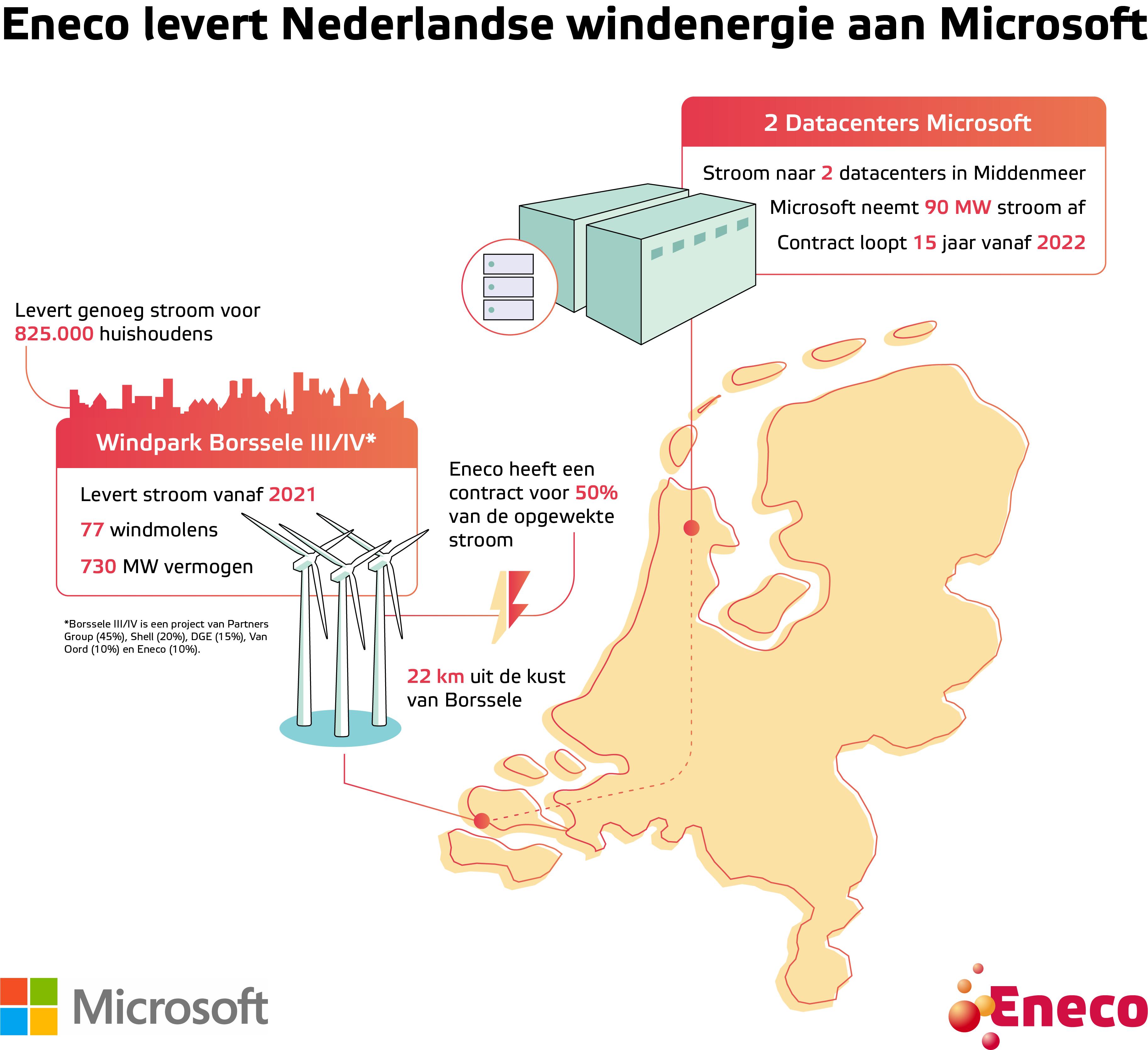 Microsoft sluit contract met Eneco voor afname stroom Borssele 3 & 4