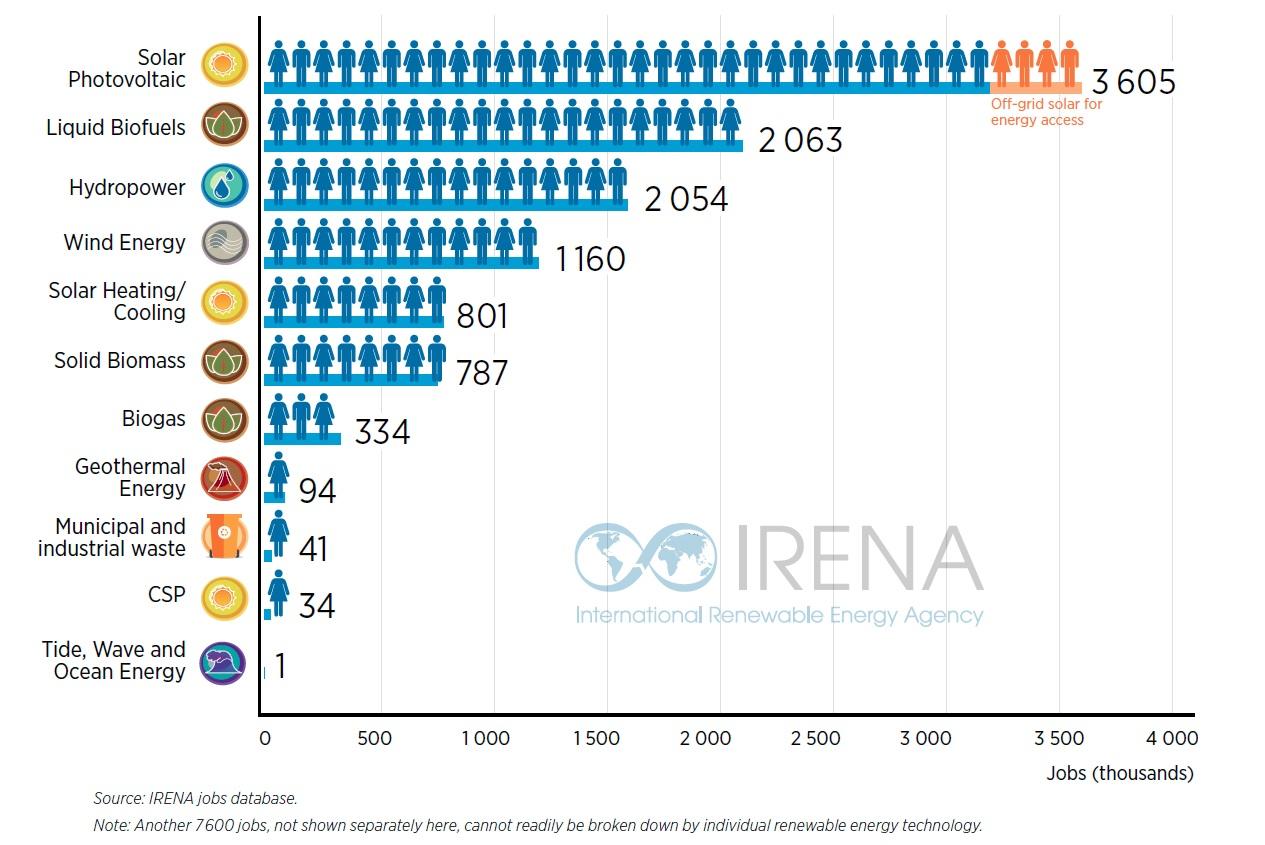 Wereldwijd 11 miljoen mensen werkzaam in de duurzame energie in 2018