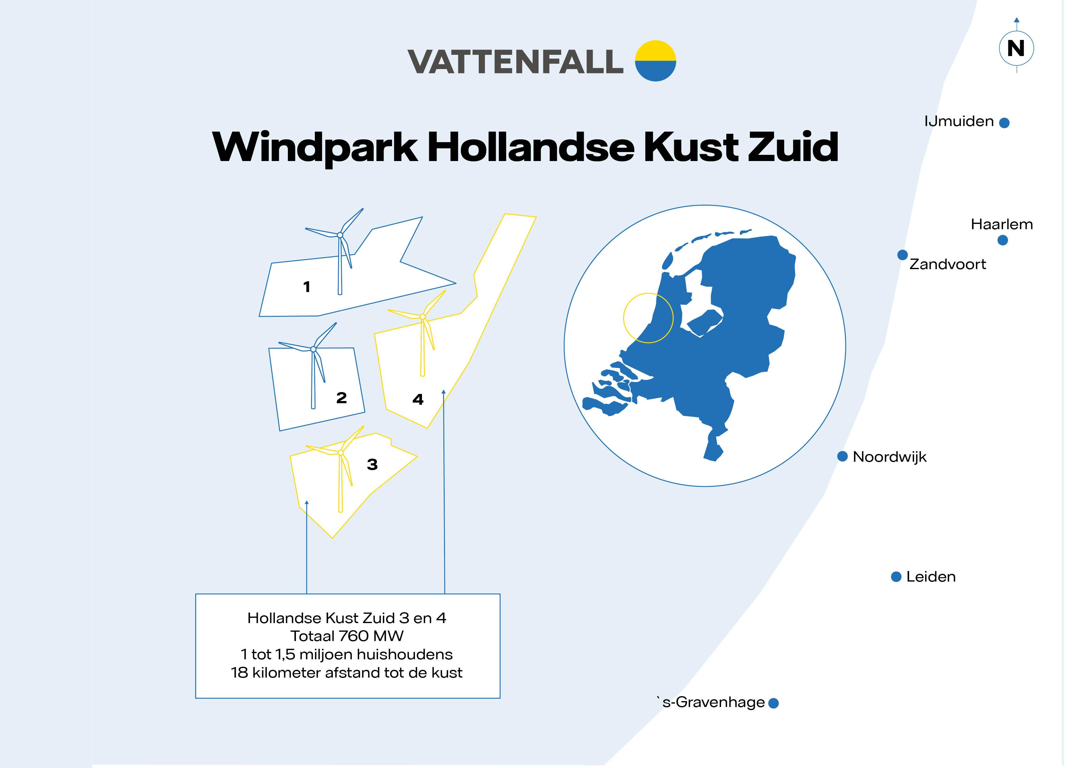 Vattenfall wint ook Hollandse Kust (zuid) 3 & 4