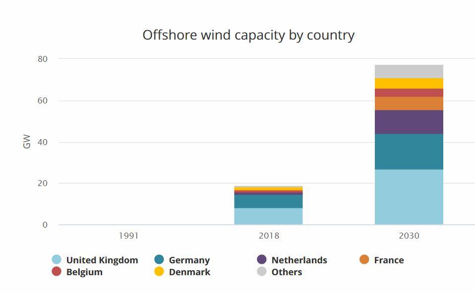 Wind op zee wereldwijd mogelijk vervijftienvoudigd in 2040
