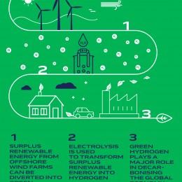Groene waterstoffabriek in Oostende moet offshore wind gaan opslaan