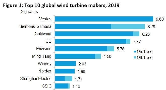 Windenergievermogen groeit in 2019 wereldwijd met 61 GW