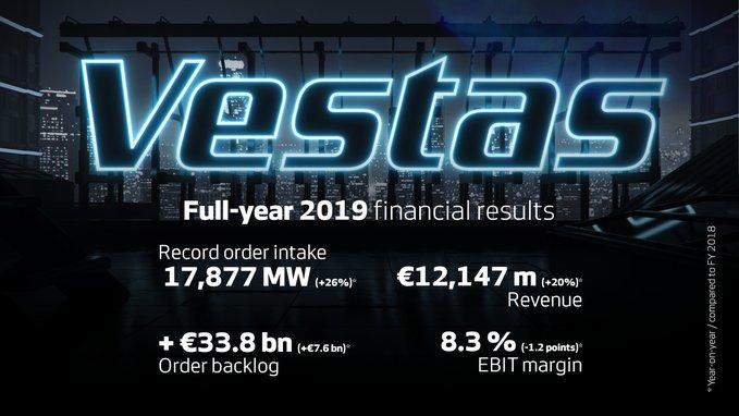 Vestas rapporteert goede cijfers over 2019
