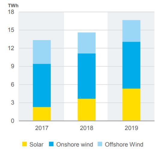 Meer handel in elektriciteit door zonne- en windenergie in 2019