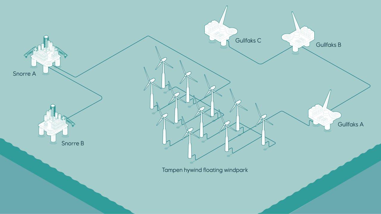 Drijvend windpark Hywind Tampen krijgt goedkeuring