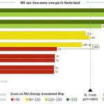 Windenergie is aantrekkelijkste energievorm
