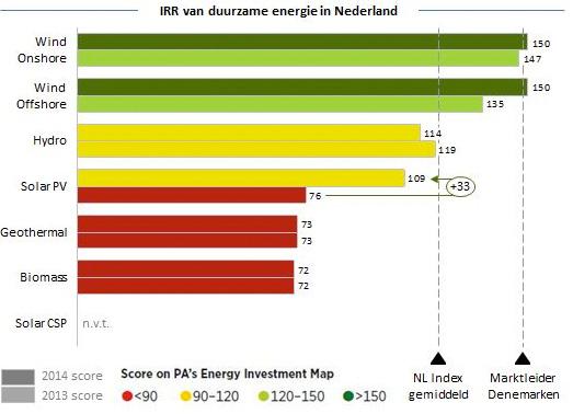 IRR-van-duurzame-energie-in-NL-9625