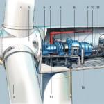 Siemens levert 300 windturbines aan DONG