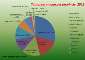 Totaal geinstalleerd vermogen onshore, stand 2012