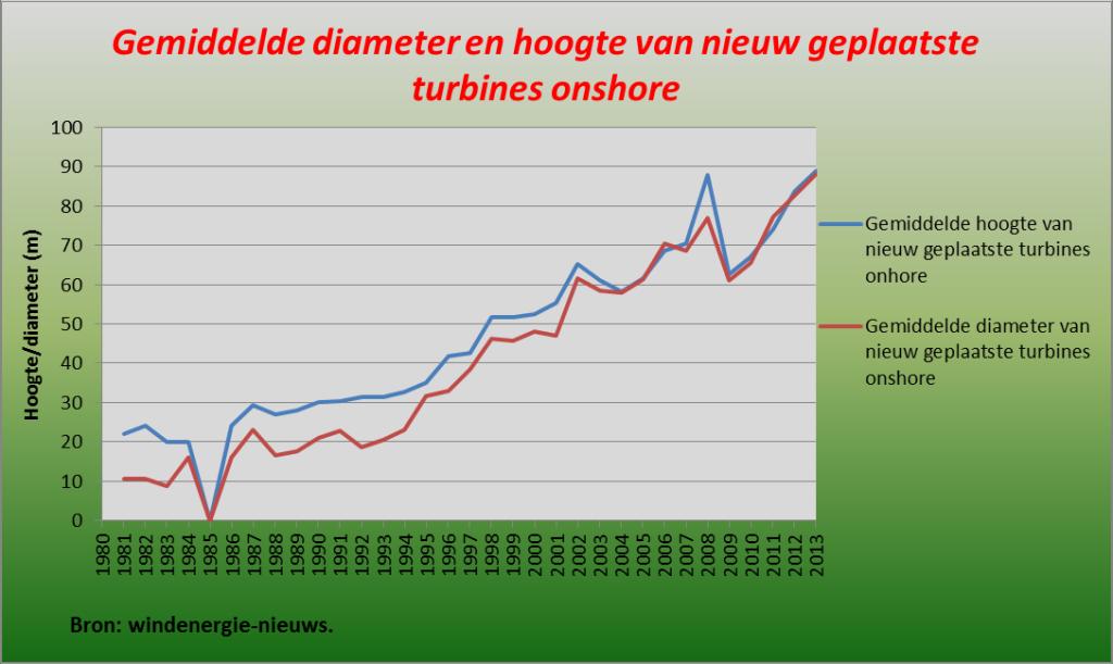 gemiddelde diameter en hoogte van nieuw geplaatste turbines onshore