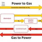ECN: Power-to-Gas belangrijk voor CO2-reductie