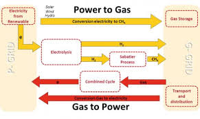 power to gas