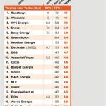 Raedthuys en Windunie duurzaamste energiebedrijven