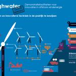 Kamp: windpark Borssele levert niet minder energie