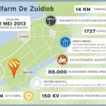 Windpark De Zuidlob levert al stroom